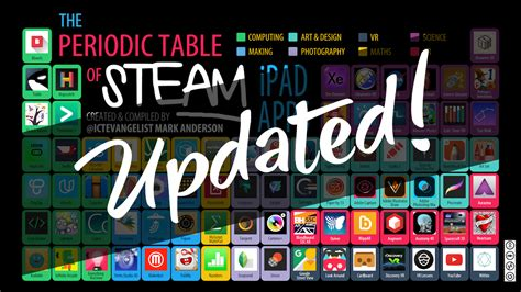 Updated Periodic Table by Periodic Table Of Steam Apps Updated Ictevangelist