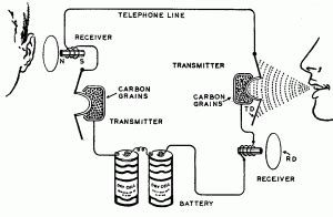 Original Interkom Telephone Intercom Telepon Interphone Kabel 1 telephone history part 1 introduction privateline