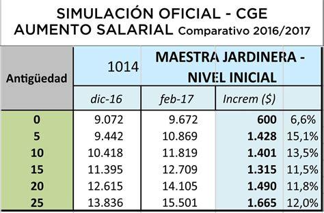 aumento salarial para docentes en el 2016 paritariadocente vea las simulaciones oficiales del