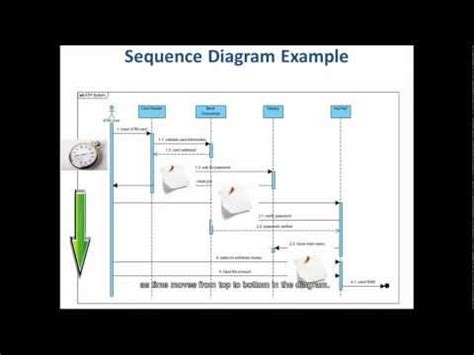 why we use sequence diagram 5 steps to draw a sequence diagram