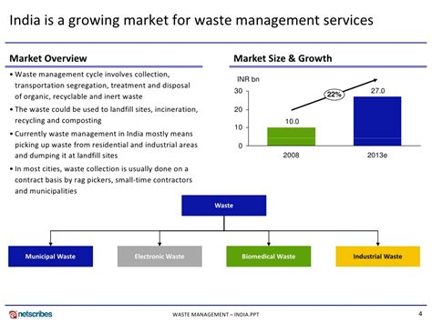 urban growth and waste management optimization towards market research india waste management market in india 2009