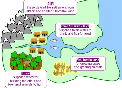 settlement pattern definition geography population and migration primary school geography