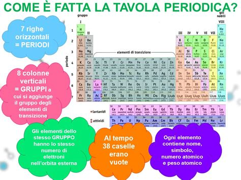 tavola periodica vuota elementi di chimica classi seconde ppt