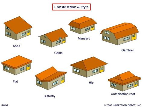Different Types Of Roofs With Pictures Different Types Of Roof Problems Roofingpost