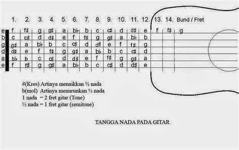 tutorial belajar gitar cepat belajar melodi gitar dengan mudah dan cepat kunci gitar