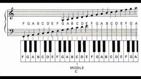 keyboard beginner tutorial pdf how to read sheet music for piano google search music
