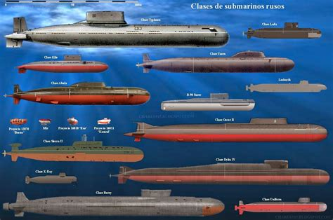 u boat classes russian submarine classes modern warships pinterest