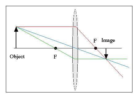 diagrams for converging lenses edumission physics form 4 chapter 5 diagrams of