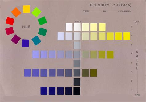 munsell color wheel how does albert munsell impact your world of color
