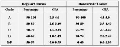 Of Gpa Tracking Your Gpa Archives Your Gpa Calculator