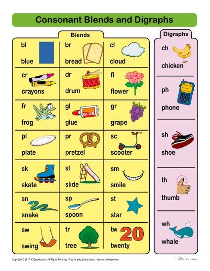 consonant blends and digraphs list printable chart