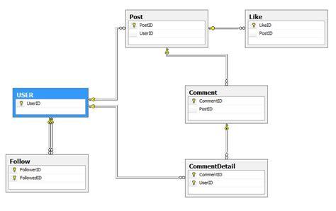 Er Diagram For Instagram erd and analysis instagram database design virtue of