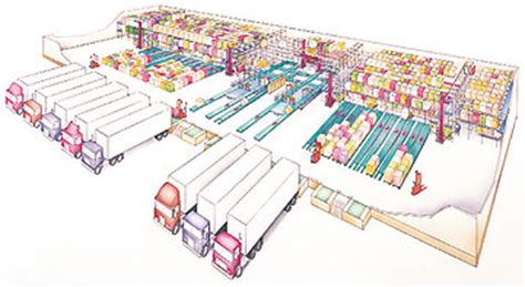 warehouse layout of walmart logistics log 6 14 09 6 21 09