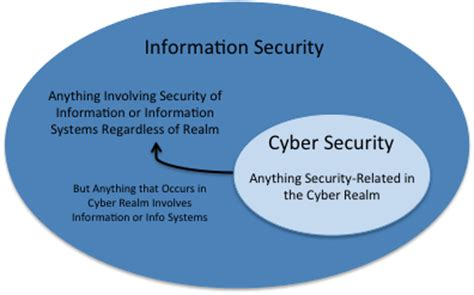 Mba In It Management Vs Ms In Cybersecurity by Cyber Security Vs It Security Is There A Difference
