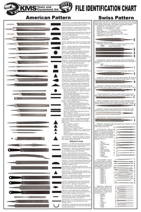 tool chart file identification the tool corner