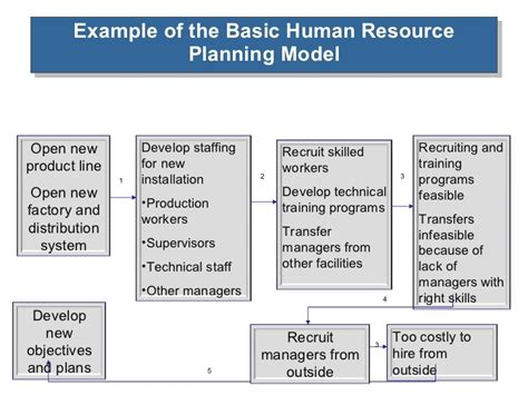 human resources business plan template human resource planning