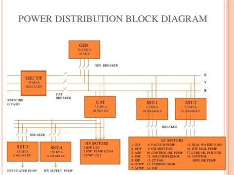 power distribution block diagram ggel power distribution