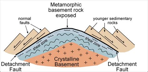 what are basement rocks digital geology of idaho idaho basement rocks