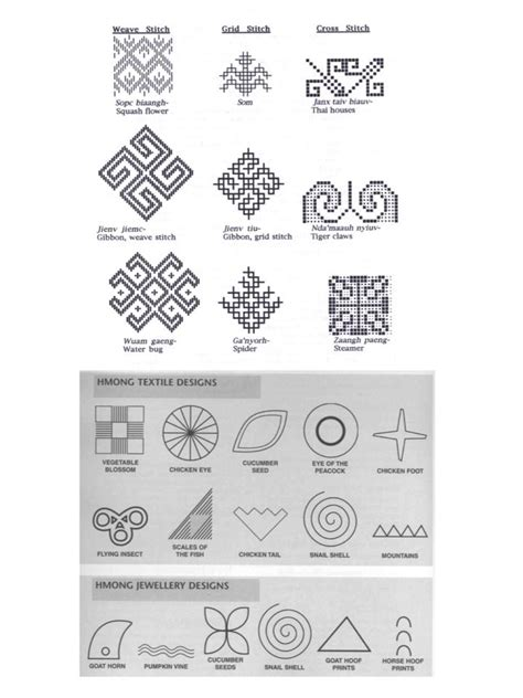 hmong pattern meaning image gallery hmong symbols