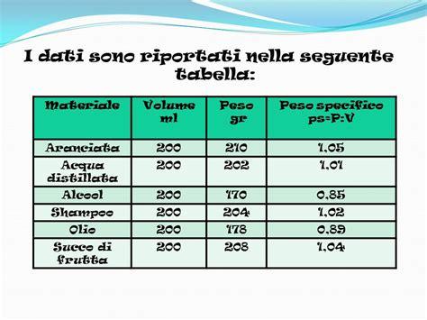peso specifico della ghiaia scheda di laboratorio calcolo peso specifico ppt