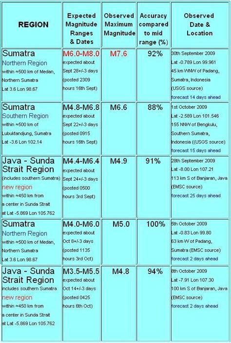 Tas Hiu Black prediksi tanggal gempa tasikmalaya 09102009 94 benar