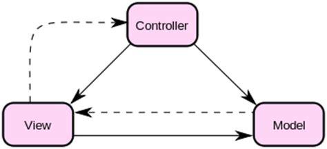mvc pattern questions c understanding the mvc pattern stack overflow
