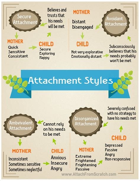 attachment theory in building connections between children and secure attachment theory quotes quotesgram