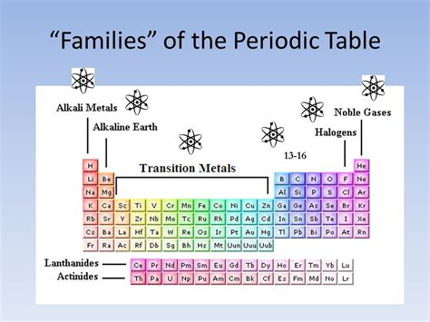 Periodic Table Families by Physical And Chemical Patterns Within The Periodic Table