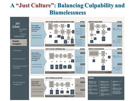 just culture algorithm flowchart the atmosphere ppt