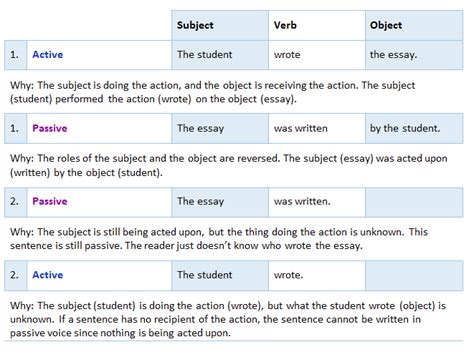 Active Voice In Essay Writing Means by What Are The Differences Between Active And Passive Voice College Of Western Idaho