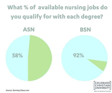 Bsn Mba Degree by The 25 Best Bsn Degree Ideas On Rn To Bsn