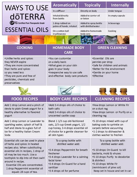 Best Way To Do A Detox Using Essential Oils by Ways To Use Doterra Essential Oils Doterra