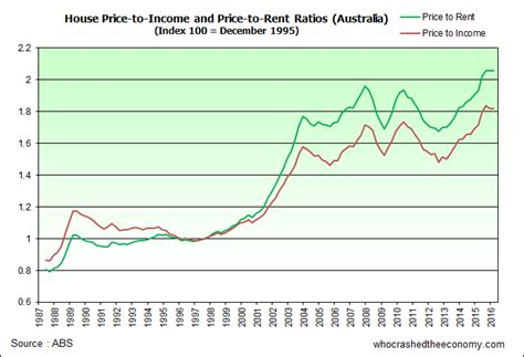 more evidence that housing prices and rental rates in australian economy who crashed the economy