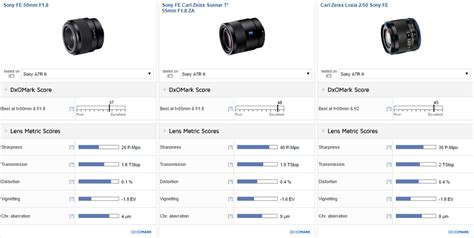 Sony Lens Sel Fe 50mm F1 8 sony fe 50mm f1 8 review affordable choice dxomark