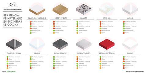 material para cocinas materiales encimeras de cocina consejos y comparaci 243 n