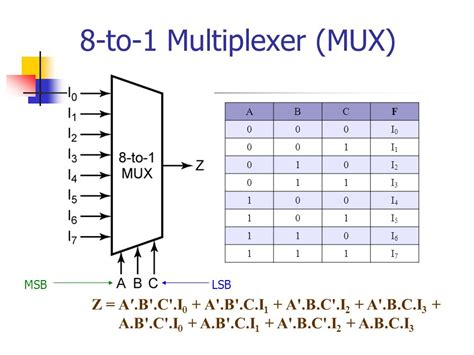 8x1 multiplexer table digital design module 2 multiplexer and demultiplexer