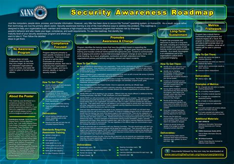 sans policy templates security awareness security awareness roadmap