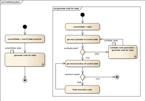 uml statechart diagram exles uml statechart diagrams free exles statechart diagram