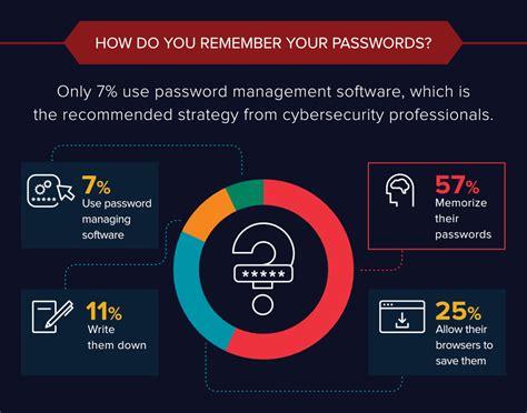 americans  change  passwords varonis