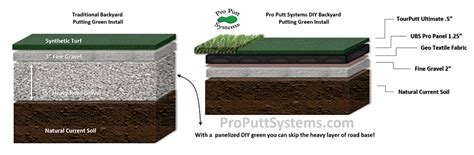 installing a putting green in your backyard do it yourself putting greens custom putting greens