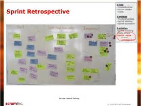 Sprint Retrospective Meeting Template by Sprint Retrospective Scrum Inc Scrum Kaizen