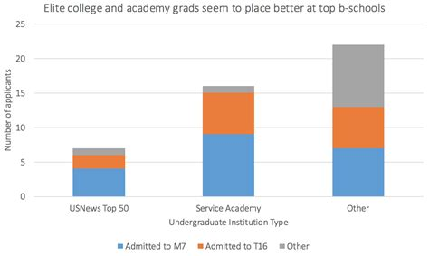 Top Mba Program Gpas by What Are My Odds Applying To The Top Mba Programs