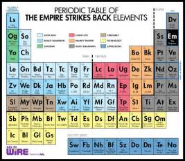 the periodic table of the empire strikes back