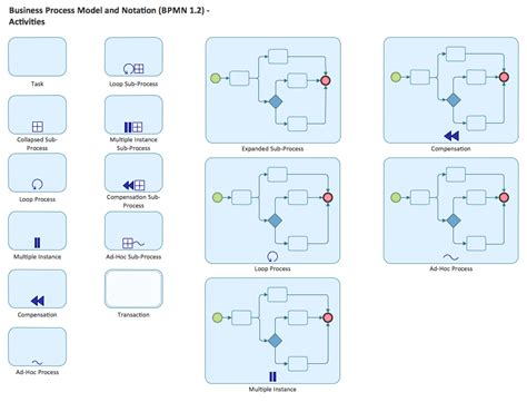 bpmn process flow diagram bpmn