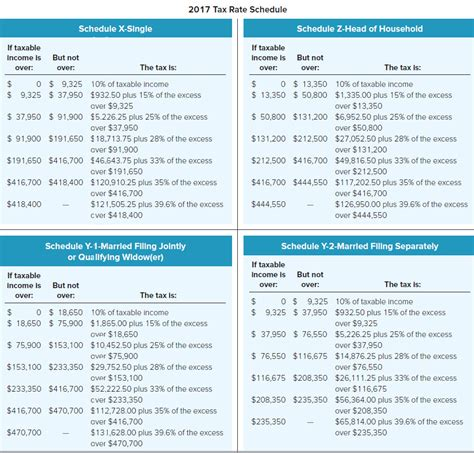 2017 fed tax tables fed tax tables 2017 tax tables married filing jointly