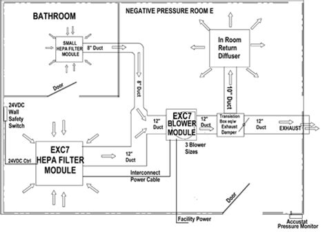 what is a negative pressure room image gallery anteroom definition