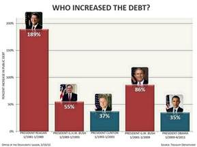 How Much Does A President Make After Office by Most Debt Growth Came Republican Presidents But