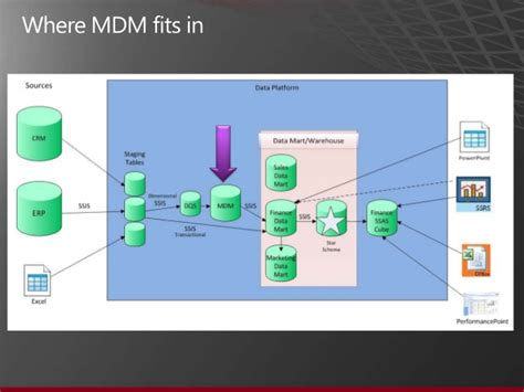 mds diagram introduction to microsoft s master data services mds