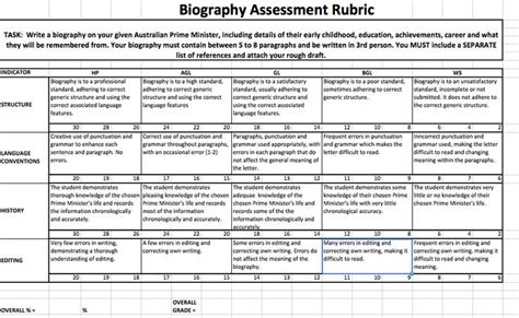 biography rubric biography rubric marking rubric pinterest biography