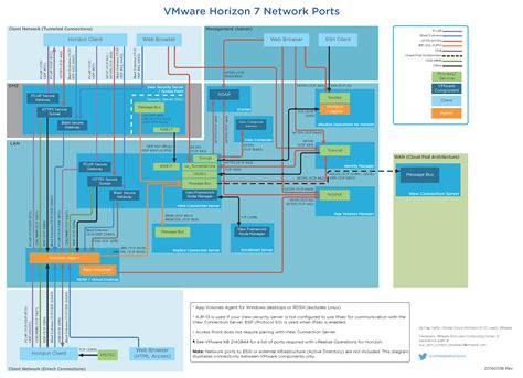 Network Port Diagram Horizon View network ports diagram updated for horizon 7 vmware end